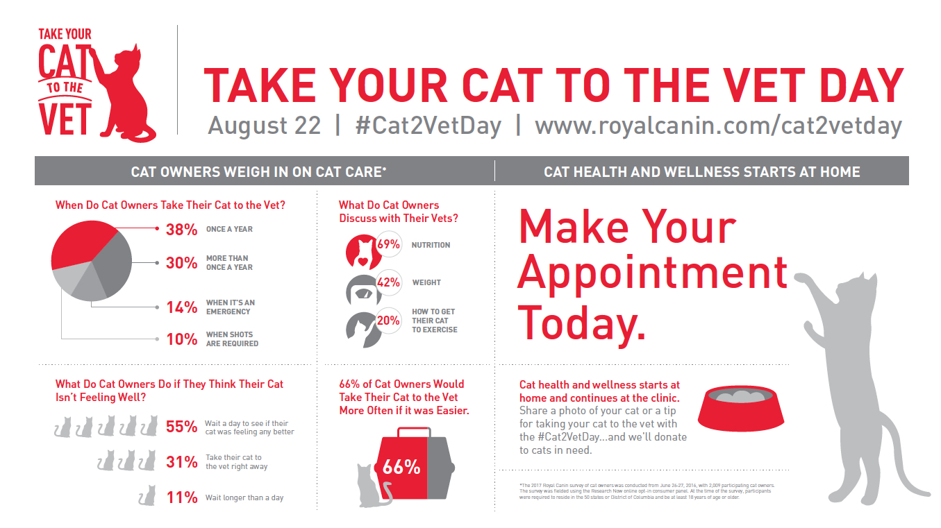 Take Your Cat to the Vet Day Data
